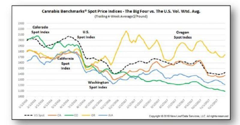 Cannabis-Benchmarks.Spot-Price-Indices.Big-Four-Vs.-U.S.-560x293